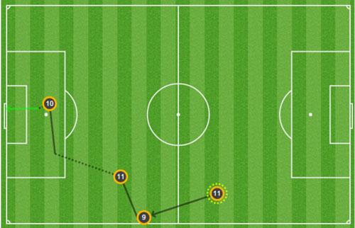 Góc chiến thuật Arsenal – Barca: Gậy ông đập lưng ông - 1