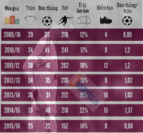(Infographic) Sự đi xuống của Ronaldo ở Real - 3