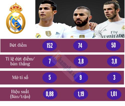 (Infographic) Sự đi xuống của Ronaldo ở Real - 5