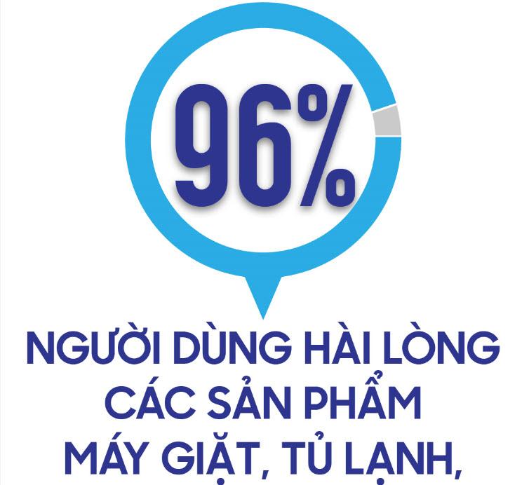 96% người dùng hài lòng với sản phẩm điện gia dụng Samsung - 1