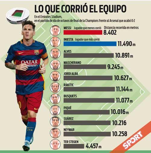"""Nhà thông thái Messi: """"Lười"""" nhất nhưng cực nguy hiểm - 2"""