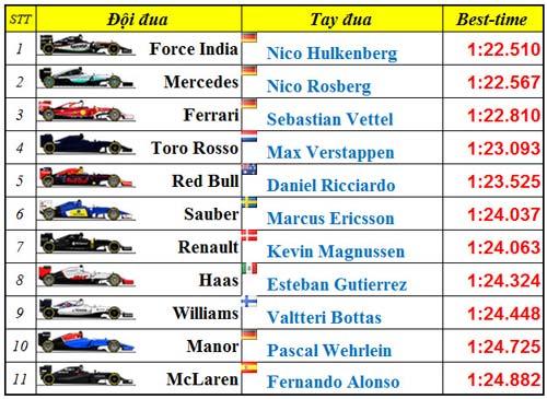 F1, Tổng quan thử xe đợt 1: Lộ diện sức mạnh - 4