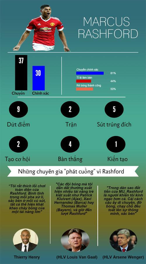 Siêu sao ấn tượng: Rashford đâu kém tài Messi (Infographic) - 4