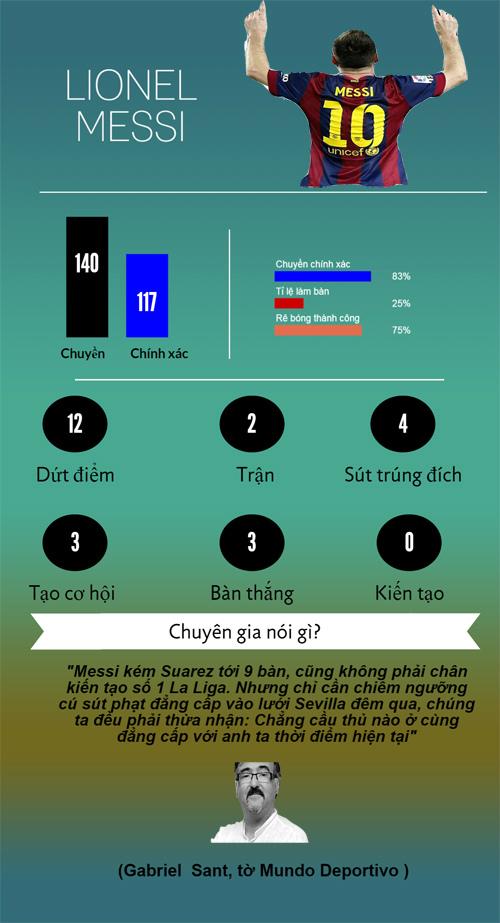 Siêu sao ấn tượng: Rashford đâu kém tài Messi (Infographic) - 5