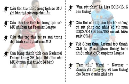Siêu sao ấn tượng: Rashford đâu kém tài Messi (Infographic) - 7