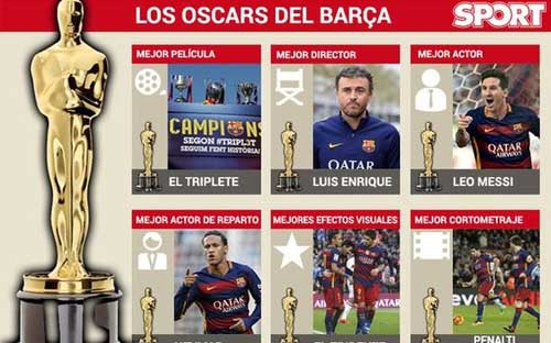 """Barca xứng đáng ẵm trọn bộ """"Oscar bóng đá"""" - 1"""