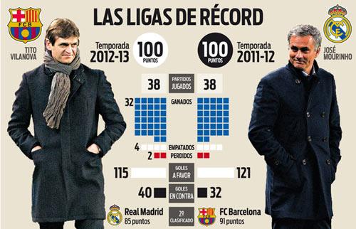 Barca trên đường phá kỷ lục 100 điểm của Mourinho - 2