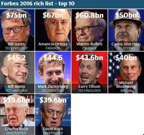Công bố những người giàu nhất thế giới 2016 - 2