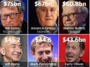 Tài chính - Bất động sản - Công bố những người giàu nhất thế giới 2016