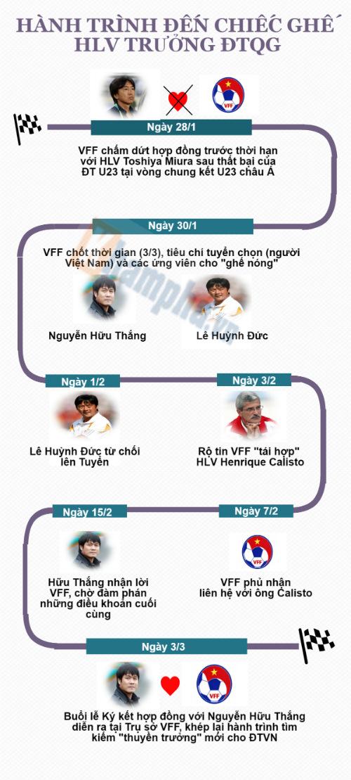 """Hữu Thắng: Từ trung vệ """"thép"""" đến HLV trưởng ĐTVN (Infographic) - 4"""