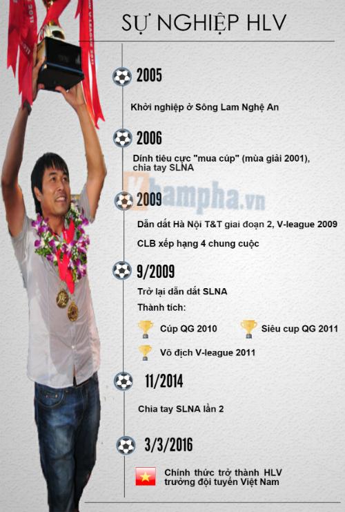 """Hữu Thắng: Từ trung vệ """"thép"""" đến HLV trưởng ĐTVN (Infographic) - 3"""
