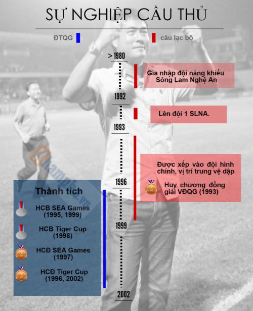 """Hữu Thắng: Từ trung vệ """"thép"""" đến HLV trưởng ĐTVN (Infographic) - 2"""