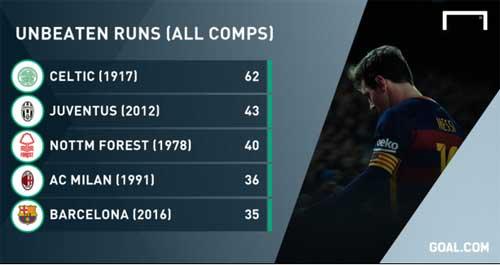 Messi lập hattrick, Barca đi vào lịch sử Tây Ban Nha - 2