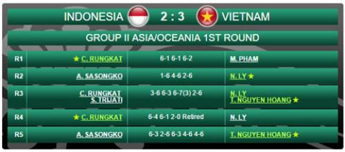 Davis Cup: Hoàng Thiên rực sáng, ĐTVN hạ Indonesia - 2