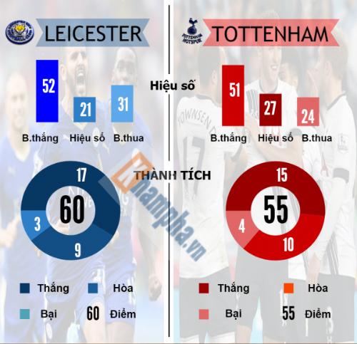 Leicester, Tottenham: Gian nan đua đến ngôi vương (Infographic) - 3