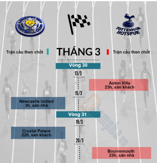 Leicester, Tottenham: Gian nan đua đến ngôi vương (Infographic) - 5