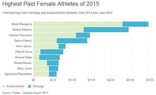 Sharapova mất ngay hợp đồng 70 triệu đô vì doping - 2
