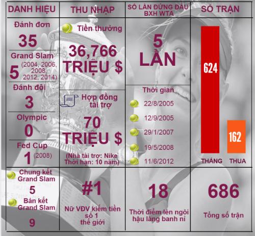 """(Infographic) Sharapova: Sự nghiệp lừng danh """"tàn"""" vì doping - 3"""