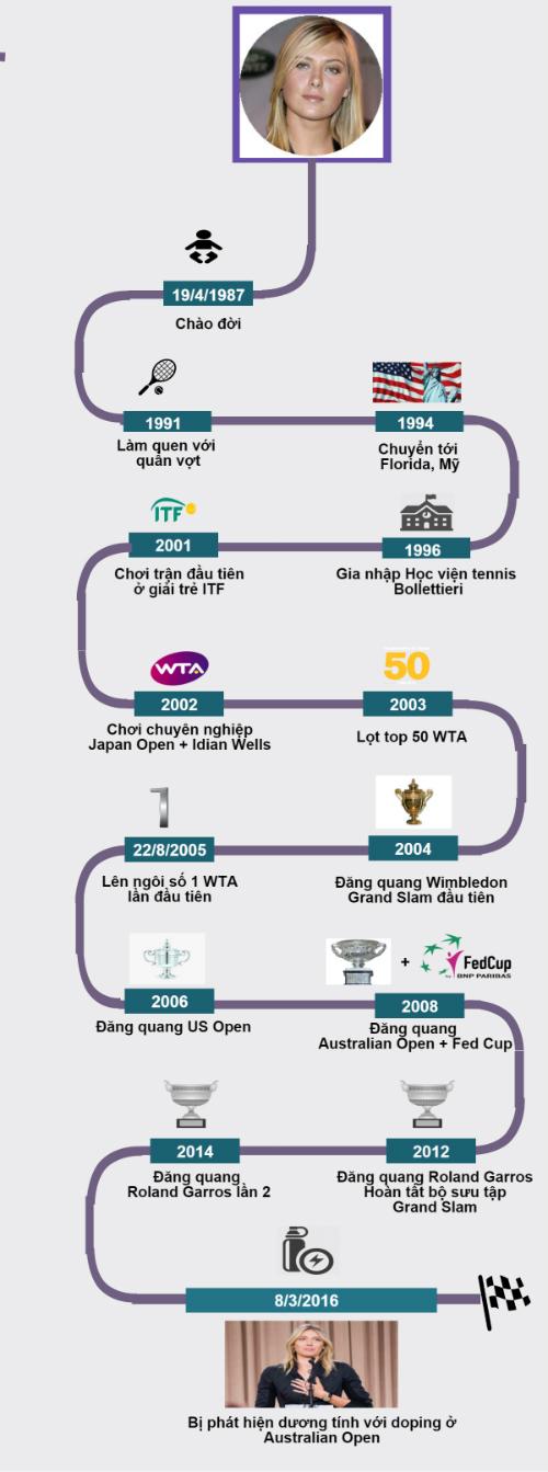 """(Infographic) Sharapova: Sự nghiệp lừng danh """"tàn"""" vì doping - 5"""