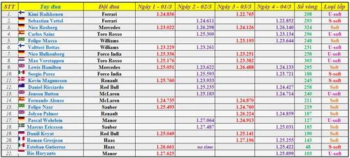 Tổng quan thử xe F1: Mercedes và Ferrari vẫn là ẩn số (P1) - 1