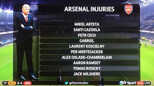 """Arsenal và """"bệnh"""" chấn thương: Lỗi tại Wenger - 1"""
