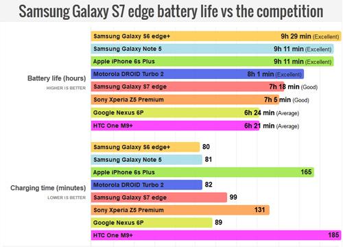 Snapdragon 820 ngốn pin khủng khiếp của Galaxy S7 Edge - 2
