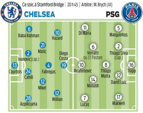 """PSG không ngại """"chơi bài ngửa"""" với Chelsea - 1"""