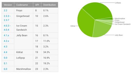 Phiên bản Android nào phổ biến nhất hiện nay? - 1