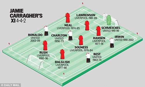 Đội hình vĩ đại nhất Liverpool-MU: Gerrard không có tên - 1