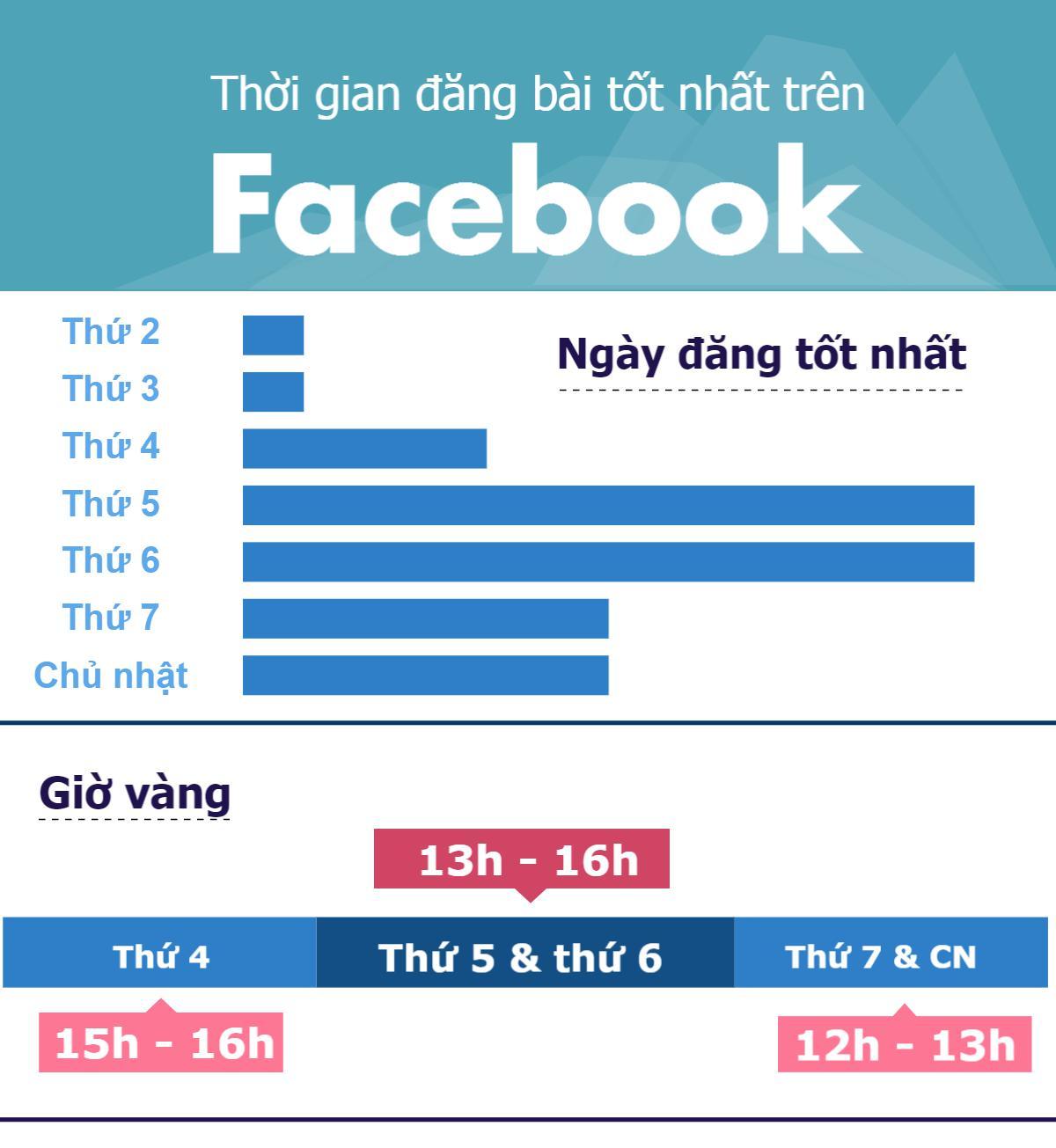 [Infographic] Tiết lộ giờ vàng câu like Facebook - 1