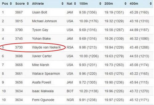 Kỷ lục chạy 100m, 200m khiến U.Bolt cũng phải mơ ước - 2