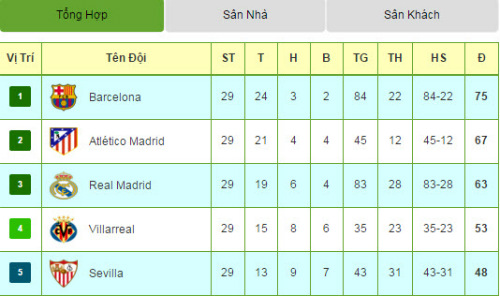 Tiêu điểm vòng 29 La Liga: Barca bắt đầu đếm ngược - 2