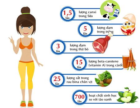 Cách tăng cân nhanh hiệu quả cho người gầy - 3