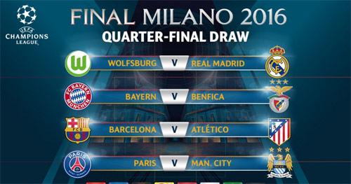 Tứ kết cúp C1: Real & Bayern dễ thở, Man City gặp khó - 1