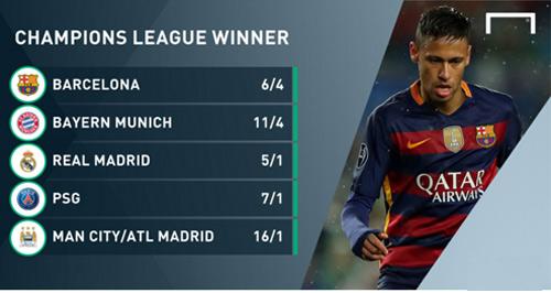 Nhà cái: Gặp khó, Barca vẫn sáng giá nhất - 1