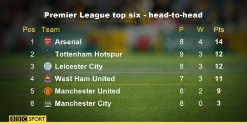 Công cùn thủ kém, Man City sẽ mất vé Champions League - 2