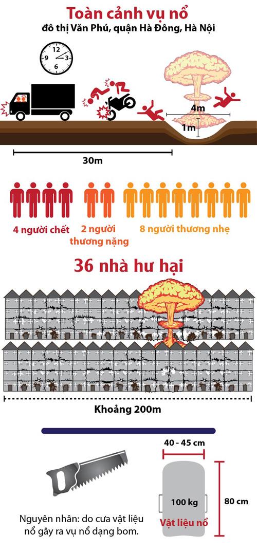 [Infographic] Toàn cảnh vụ nổ ở khu đô thị Văn Phú - 1
