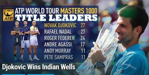 Djokovic sắp làm bá chủ Masters 1000 - 1