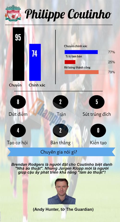 """Siêu sao ấn tượng: """"Vua kiếm 11m"""" đấu """"vua siêu phẩm"""" (Infographic) - 6"""