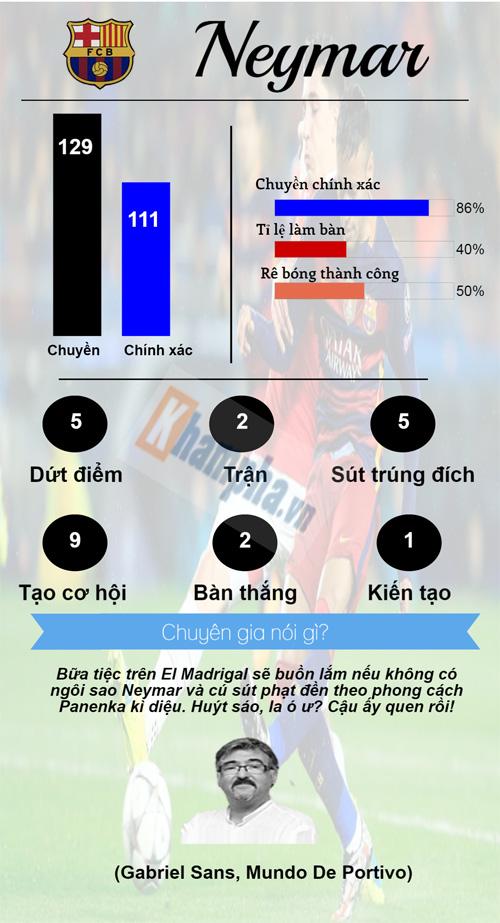 """Siêu sao ấn tượng: """"Vua kiếm 11m"""" đấu """"vua siêu phẩm"""" (Infographic) - 5"""