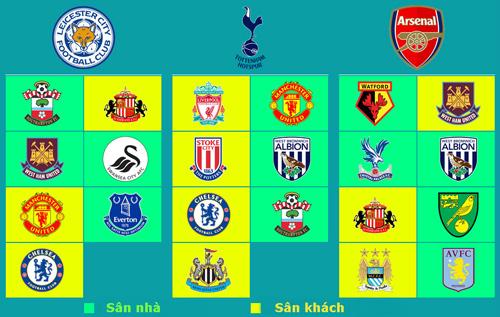 Tottenham đấu Leicester: 7 nấc thang lên thiên đường - 2