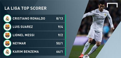 """Đặt cược Pichichi: Ronaldo """"chấp"""" cả tam tấu MSN - 2"""