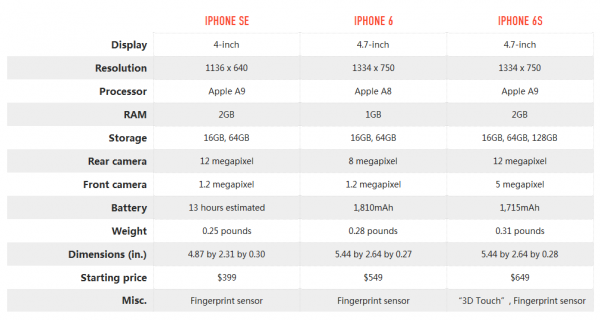 So sanh iPhone SE vs iPhone 6s - 2