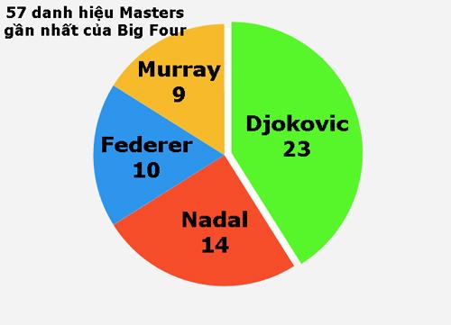 """Djokovic như Michael Jordan, """"kẻ cai trị"""" làng tennis - 3"""