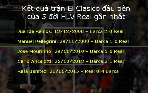 """Zidane và """"lời nguyền"""" các HLV Real ở siêu kinh điển - 2"""