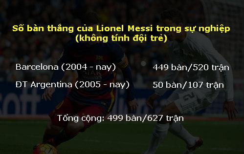 """El Clasico: """"Bắn hạ"""" Real, Messi sẽ thành """"Ngài 500"""" - 2"""