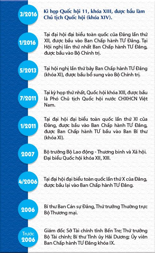 Nữ chủ tịch Quốc Hội đầu tiên của Việt Nam : Chân dung tiểu sử - 2