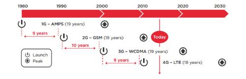 Internet 5G sẽ đến với thế giới trong năm 2020 - 2