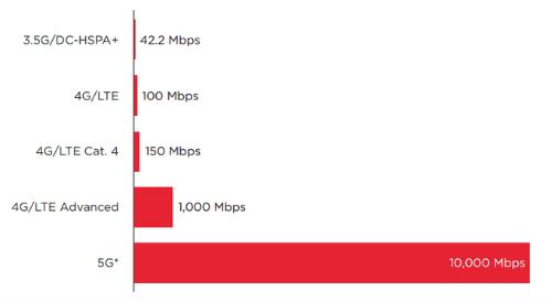 Internet 5G sẽ đến với thế giới trong năm 2020 - 4