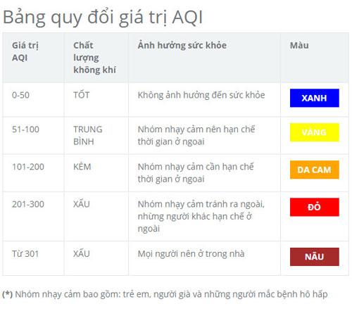 Những khu vực nào không khí đang tệ nhất Hà Nội? - 1